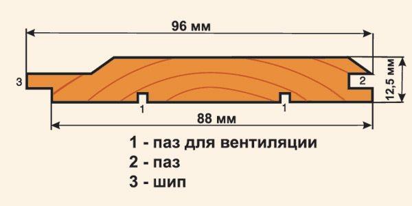 длина евровагонки