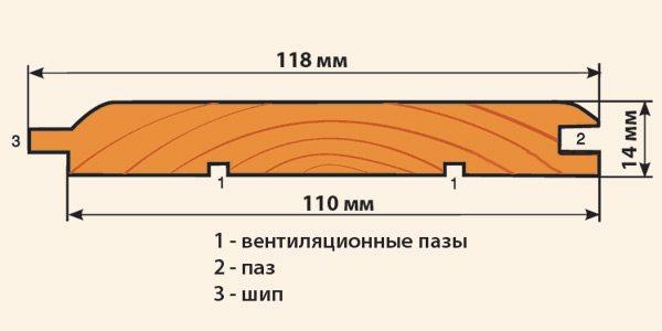 ширина евровагонки